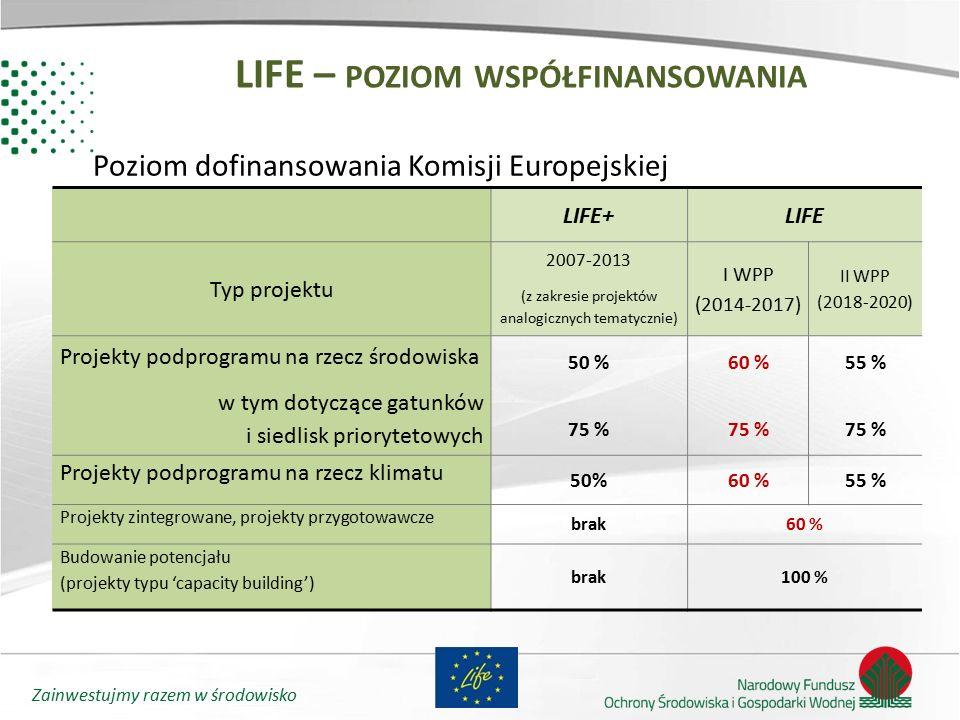 Zainwestujmy razem w środowisko LIFE – POZIOM WSPÓŁFINANSOWANIA LIFE+LIFE Typ projektu 2007-2013 (z zakresie projektów analogicznych tematycznie) I WP