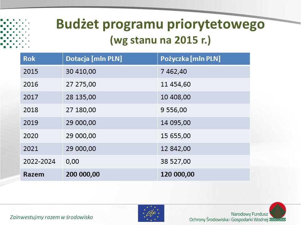 Zainwestujmy razem w środowisko Budżet programu priorytetowego (wg stanu na 2015 r.) RokDotacja [mln PLN]Pożyczka [mln PLN] 201530 410,007 462,40 2016