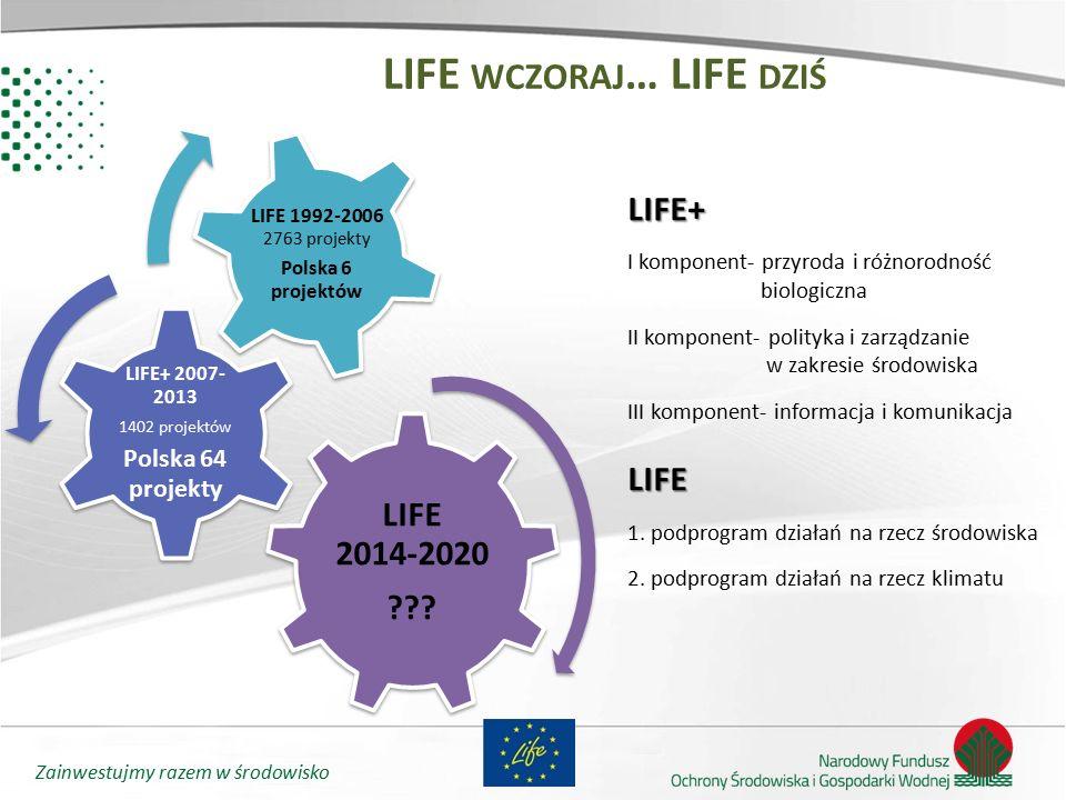 Zainwestujmy razem w środowisko LIFE 2014-2020 ??? LIFE+ 2007- 2013 1402 projektów Polska 64 projekty LIFE 1992-2006 2763 projekty Polska 6 projektów