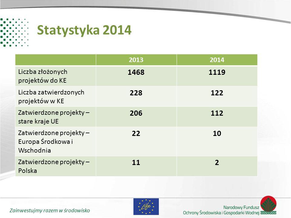 Zainwestujmy razem w środowisko Statystyka 2014 20132014 Liczba złożonych projektów do KE 14681119 Liczba zatwierdzonych projektów w KE 228122 Zatwier