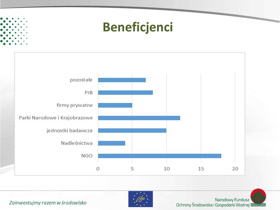 Zainwestujmy razem w środowisko Dofinansowanie NFOŚiGW - beneficjenci NFOŚiGW – podmioty które uzyskają dofinansowanie ze środków KE realizują projekt na terenie Rzeczpospolitej Polskiej są beneficjentami koordynującymi projektów krajowych lub współbeneficjentami międzynarodowych projektów LIFE współbeneficjenci projektów międzynarodowych uzyskują dofinansowanie jedynie na realizację zakresu działań realizowanych na terenie RP