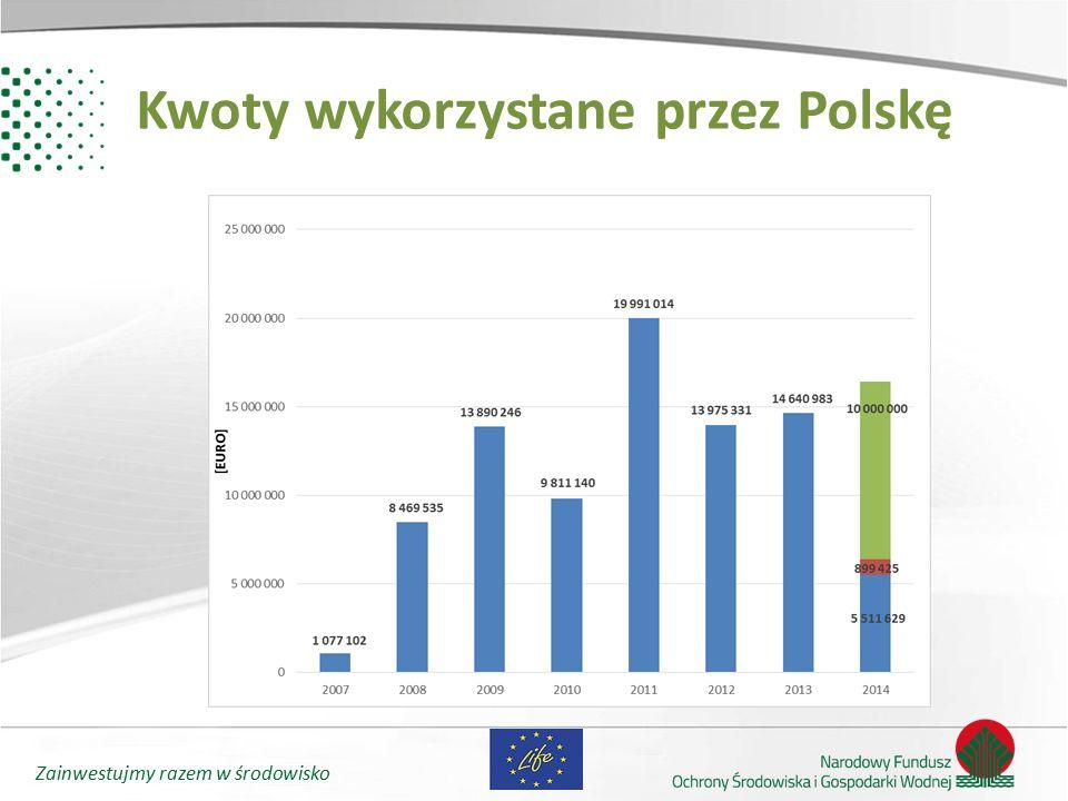 Zainwestujmy razem w środowisko Statystyka 2014 20132014 Liczba złożonych projektów do KE 14681119 Liczba zatwierdzonych projektów w KE 228122 Zatwierdzone projekty – stare kraje UE 206112 Zatwierdzone projekty – Europa Środkowa i Wschodnia 2210 Zatwierdzone projekty – Polska 112