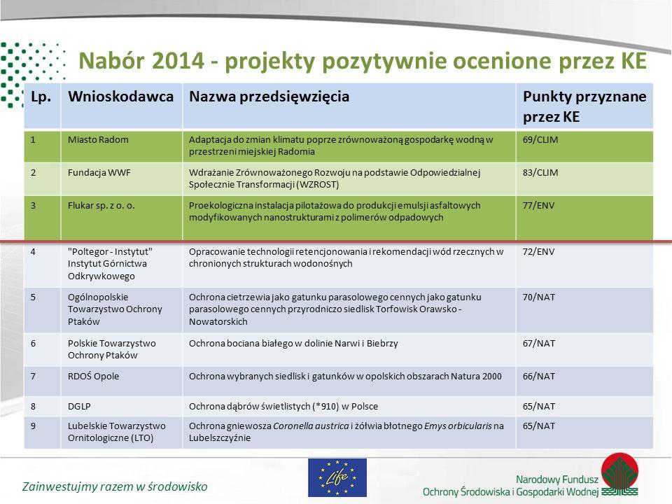 Zainwestujmy razem w środowisko LIFE 2014-2017 Wieloletni Program Prac : Ważne:  europejska wartość dodana  nacisk na możliwość transferu i replikacji wyników projektu  długoterminowa trwałość wyników projektu  nowy wymóg– wskaźniki oddziaływania (rezultatu)* * Wprowadzono do naboru projektów 2014 w ramach podprogramu klimat
