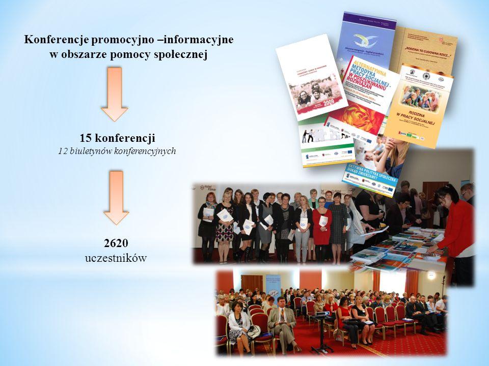 Konferencje promocyjno –informacyjne w obszarze pomocy społecznej 15 konferencji 12 biuletynów konferencyjnych 2620 uczestników