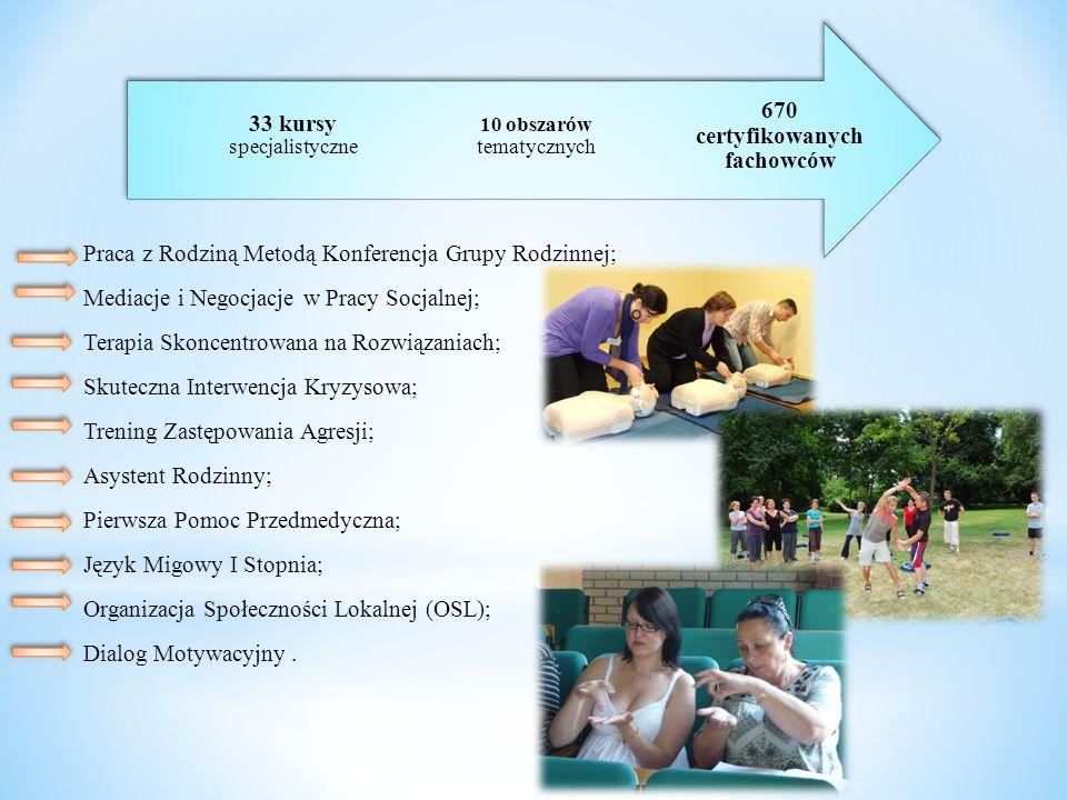 Praca z Rodziną Metodą Konferencja Grupy Rodzinnej; Mediacje i Negocjacje w Pracy Socjalnej; Terapia Skoncentrowana na Rozwiązaniach; Skuteczna Interwencja Kryzysowa; Trening Zastępowania Agresji; Asystent Rodzinny; Pierwsza Pomoc Przedmedyczna; Język Migowy I Stopnia; Organizacja Społeczności Lokalnej (OSL); Dialog Motywacyjny.