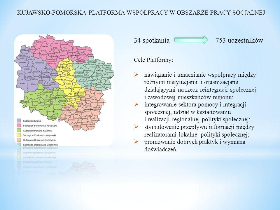 KUJAWSKO-POMORSKA PLATFORMA WSPÓŁPRACY W OBSZARZE PRACY SOCJALNEJ Cele Platformy:  nawiązanie i umacnianie współpracy między różnymi instytucjami i organizacjami działającymi na rzecz reintegracji społecznej i zawodowej mieszkańców regionu;  integrowanie sektora pomocy i integracji społecznej, udział w kształtowaniu i realizacji regionalnej polityki społecznej;  stymulowanie przepływu informacji między realizatorami lokalnej polityki społecznej;  promowanie dobrych praktyk i wymiana doświadczeń.