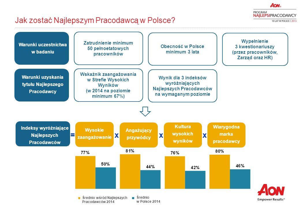 10 Jak zostać Najlepszym Pracodawcą w Polsce? Zatrudnienie minimum 50 pełnoetatowych pracowników Obecność w Polsce minimum 3 lata Wypełnienie 3 kwesti