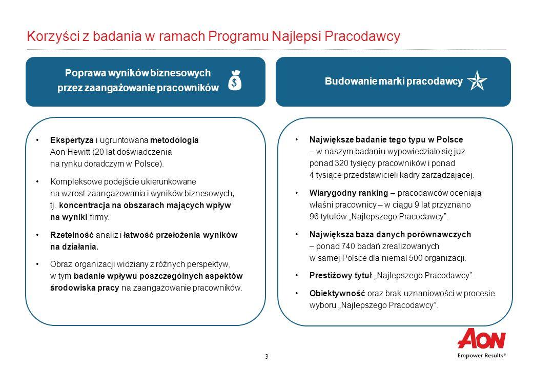 3 Korzyści z badania w ramach Programu Najlepsi Pracodawcy Budowanie marki pracodawcy Największe badanie tego typu w Polsce – w naszym badaniu wypowie