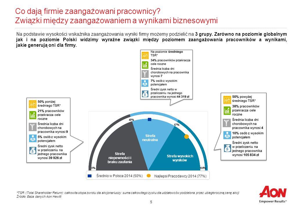 5 Co dają firmie zaangażowani pracownicy? Związki między zaangażowaniem a wynikami biznesowymi *TSR: (Total Shareholder Return): całkowita stopa zwrot