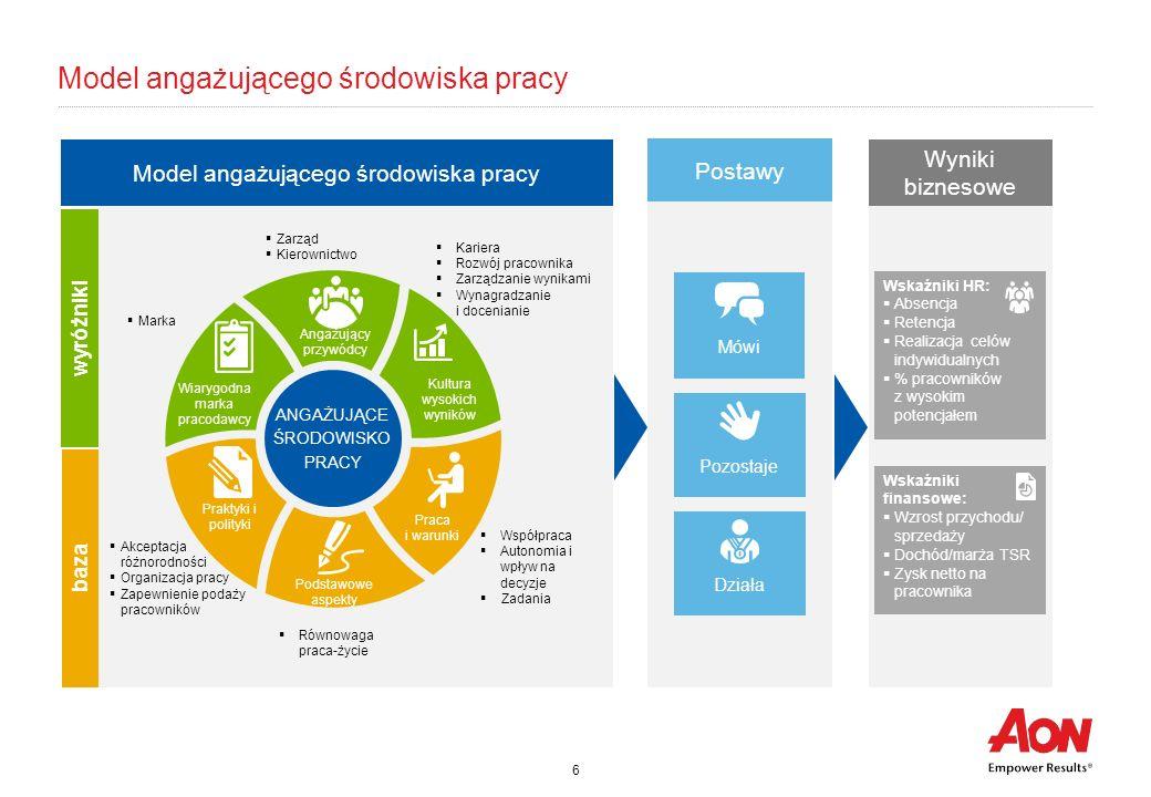 6 Model angażującego środowiska pracy ANGAŻUJĄCE ŚRODOWISKO PRACY Wskaźniki HR:  Absencja  Retencja  Realizacja celów indywidualnych  % pracownikó