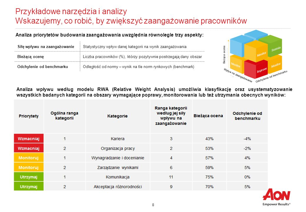 9 Przykładowe narzędzia i analizy Porównanie wyników firmy do rynku Aon Hewitt dysponuje największą bazą benchmarków w Polsce (ponad 740 przeprowadzonych badań).