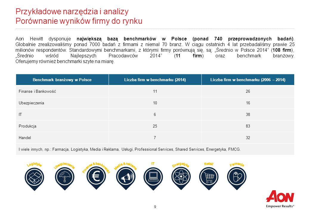 9 Przykładowe narzędzia i analizy Porównanie wyników firmy do rynku Aon Hewitt dysponuje największą bazą benchmarków w Polsce (ponad 740 przeprowadzon