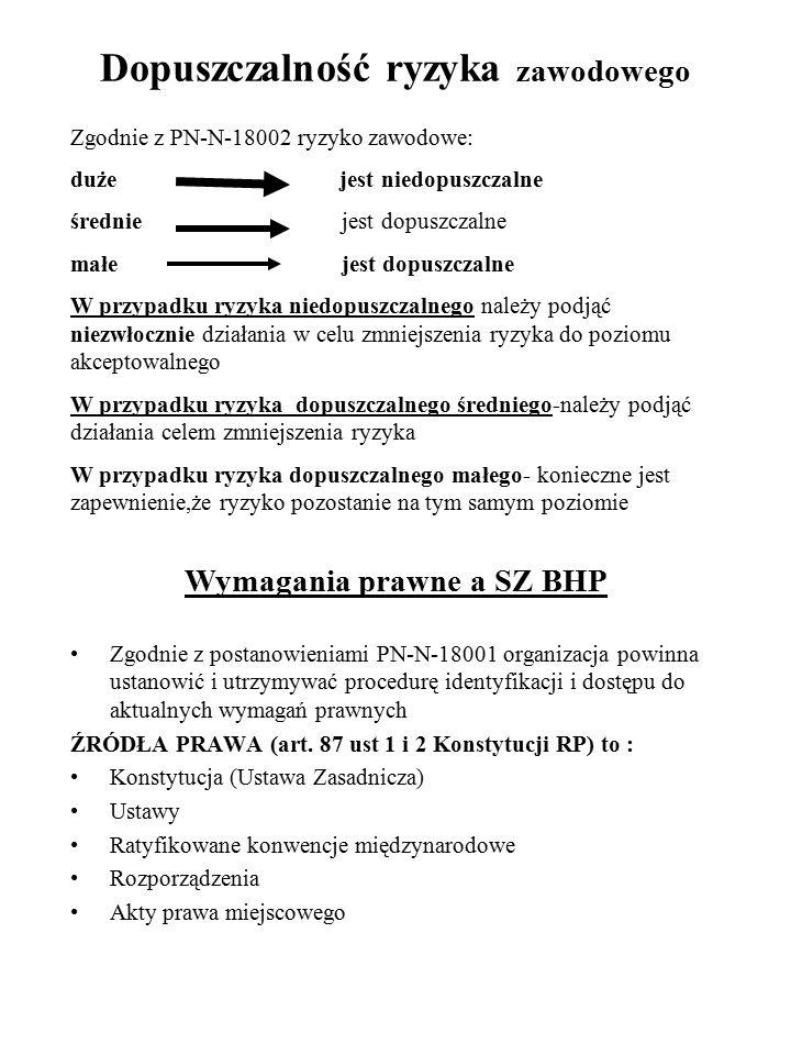 Dopuszczalność ryzyka zawodowego Zgodnie z PN-N-18002 ryzyko zawodowe: duże jest niedopuszczalne średnie jest dopuszczalne małe jest dopuszczalne W pr