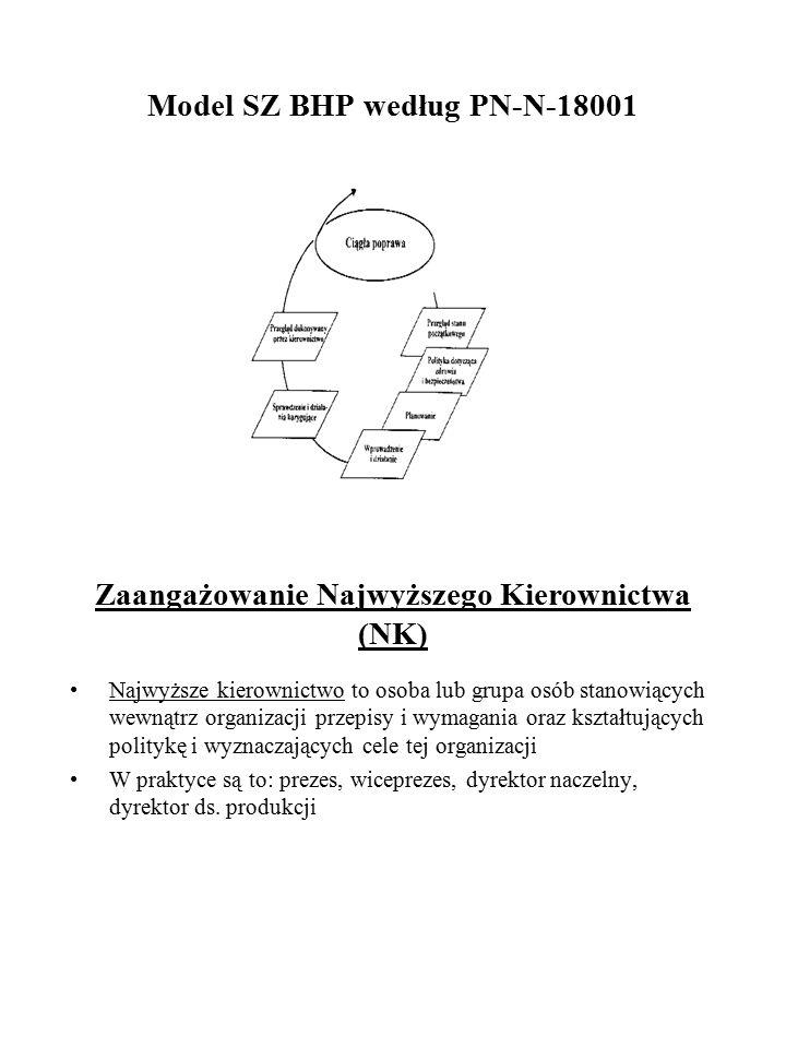 Model SZ BHP według PN-N-18001 Zaangażowanie Najwyższego Kierownictwa (NK) Najwyższe kierownictwo to osoba lub grupa osób stanowiących wewnątrz organi
