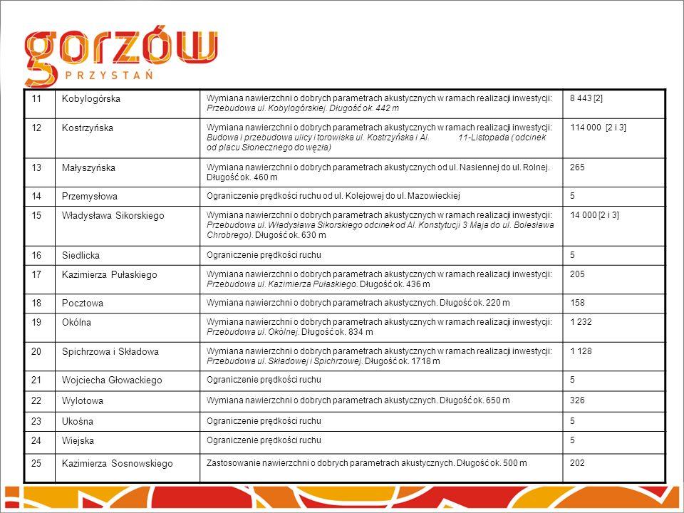 11Kobylogórska Wymiana nawierzchni o dobrych parametrach akustycznych w ramach realizacji inwestycji: Przebudowa ul.