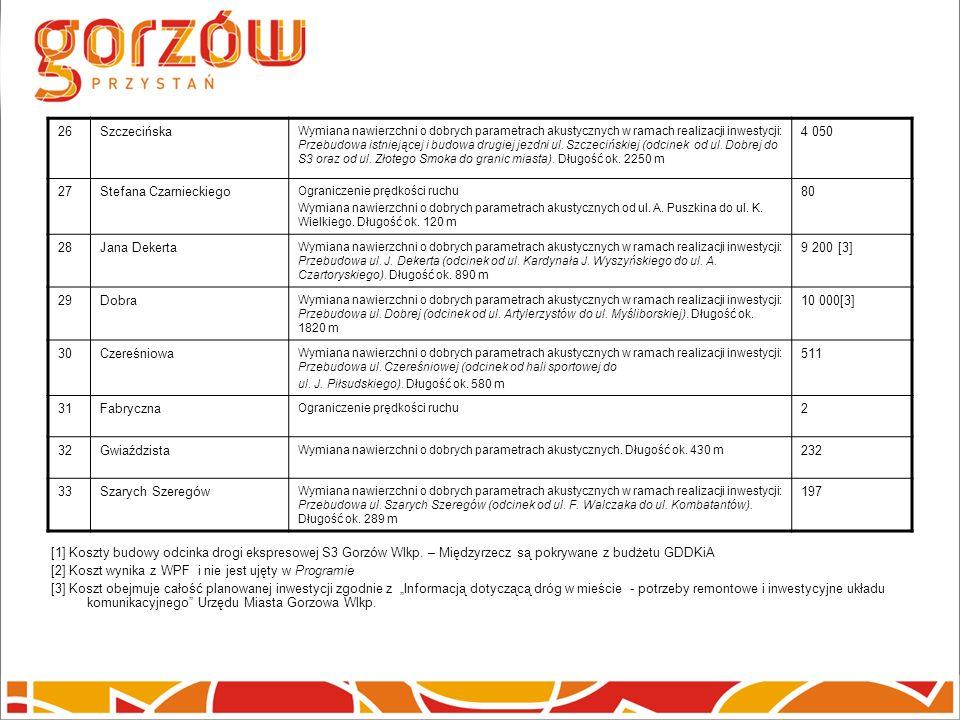 26Szczecińska Wymiana nawierzchni o dobrych parametrach akustycznych w ramach realizacji inwestycji: Przebudowa istniejącej i budowa drugiej jezdni ul