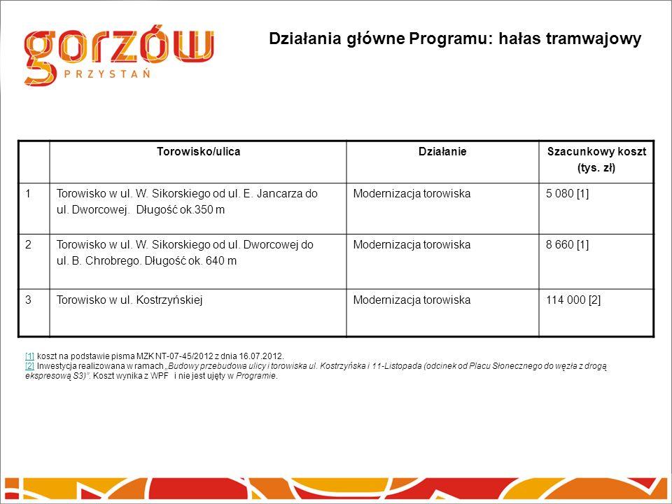 Działania główne Programu: hałas tramwajowy Torowisko/ulicaDziałanieSzacunkowy koszt (tys.