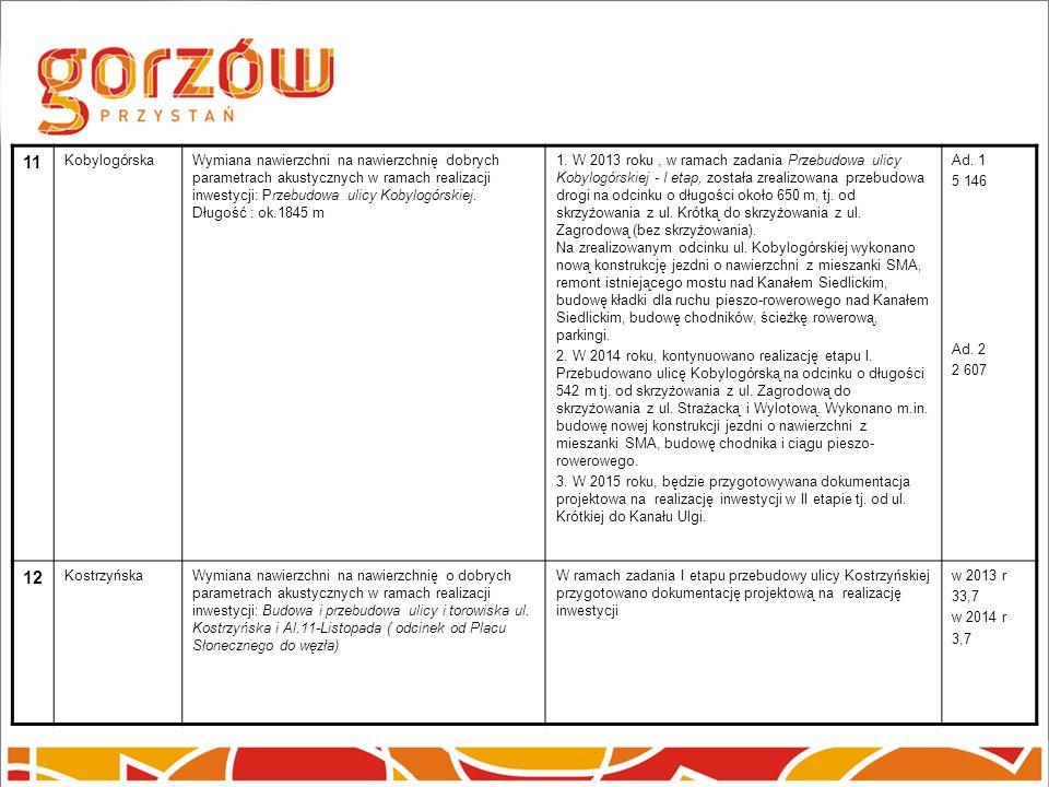 11 KobylogórskaWymiana nawierzchni na nawierzchnię dobrych parametrach akustycznych w ramach realizacji inwestycji: Przebudowa ulicy Kobylogórskiej. D