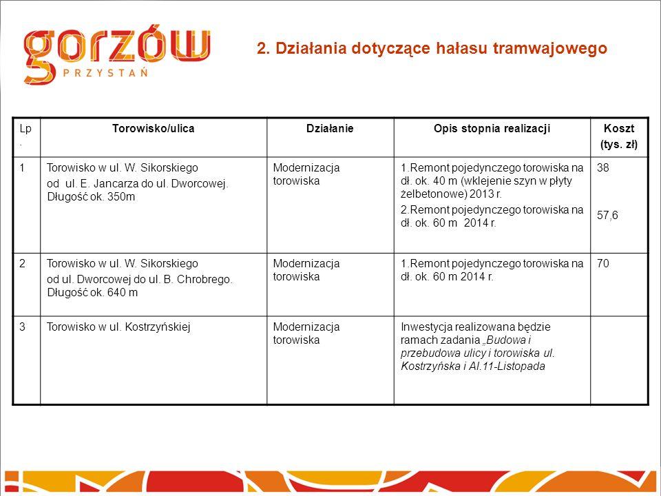 2. Działania dotyczące hałasu tramwajowego Lp.