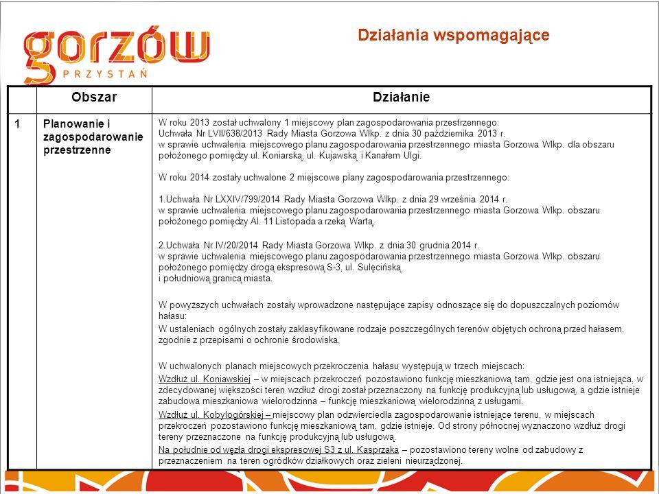 Działania wspomagające ObszarDziałanie 1Planowanie i zagospodarowanie przestrzenne W roku 2013 został uchwalony 1 miejscowy plan zagospodarowania przestrzennego: Uchwała Nr LVII/638/2013 Rady Miasta Gorzowa Wlkp.
