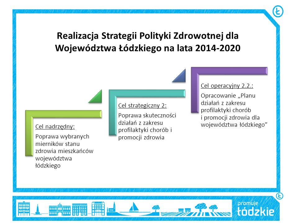 Realizacja Strategii Polityki Zdrowotnej dla Województwa Łódzkiego na lata 2014-2020 Cel nadrzędny: Poprawa wybranych mierników stanu zdrowia mieszkań