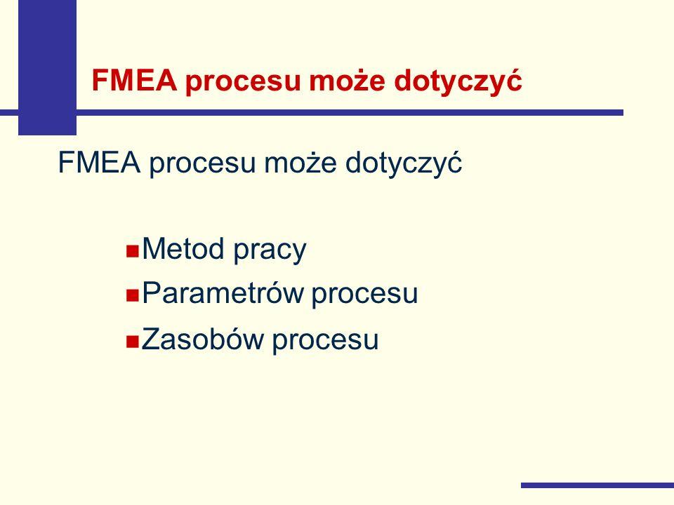 FMEA procesu może dotyczyć Metod pracy Parametrów procesu Zasobów procesu