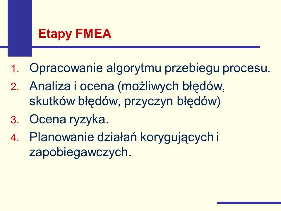 Etapy FMEA 1. Opracowanie algorytmu przebiegu procesu. 2. Analiza i ocena (możliwych błędów, skutków błędów, przyczyn błędów) 3. Ocena ryzyka. 4. Plan