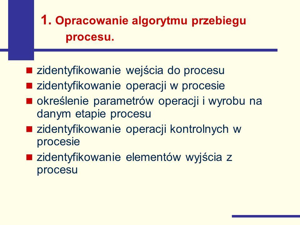 1. Opracowanie algorytmu przebiegu procesu. zidentyfikowanie wejścia do procesu zidentyfikowanie operacji w procesie określenie parametrów operacji i
