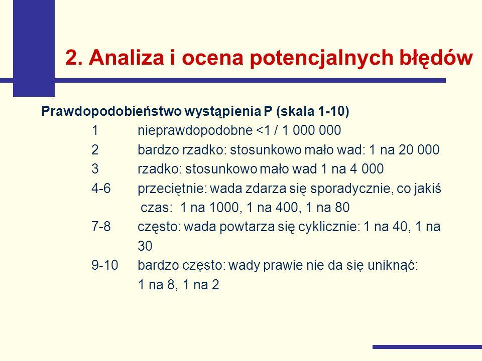 2. Analiza i ocena potencjalnych błędów Prawdopodobieństwo wystąpienia P (skala 1-10) 1nieprawdopodobne <1 / 1 000 000 2bardzo rzadko: stosunkowo mało