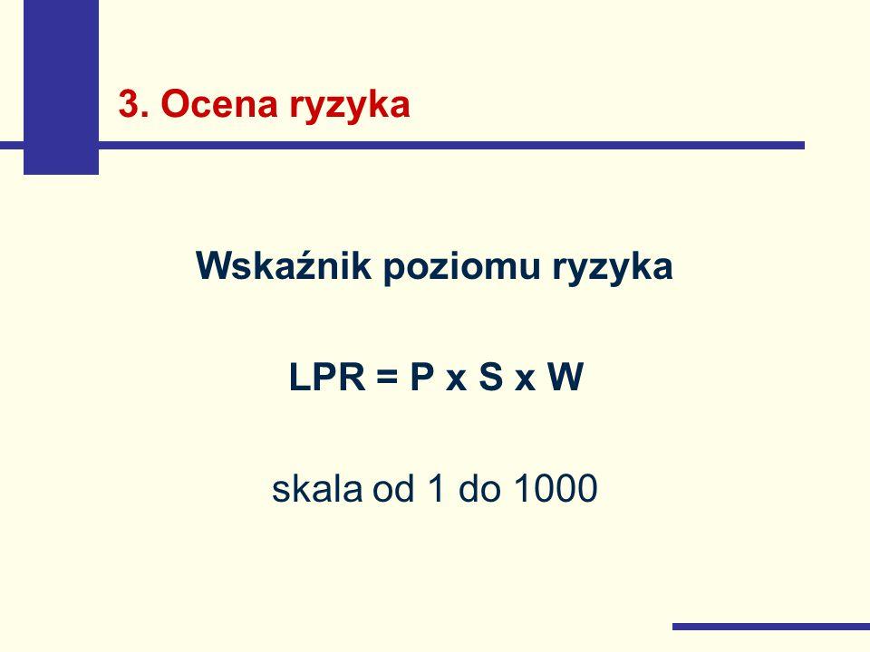 3. Ocena ryzyka Wskaźnik poziomu ryzyka LPR = P x S x W skala od 1 do 1000