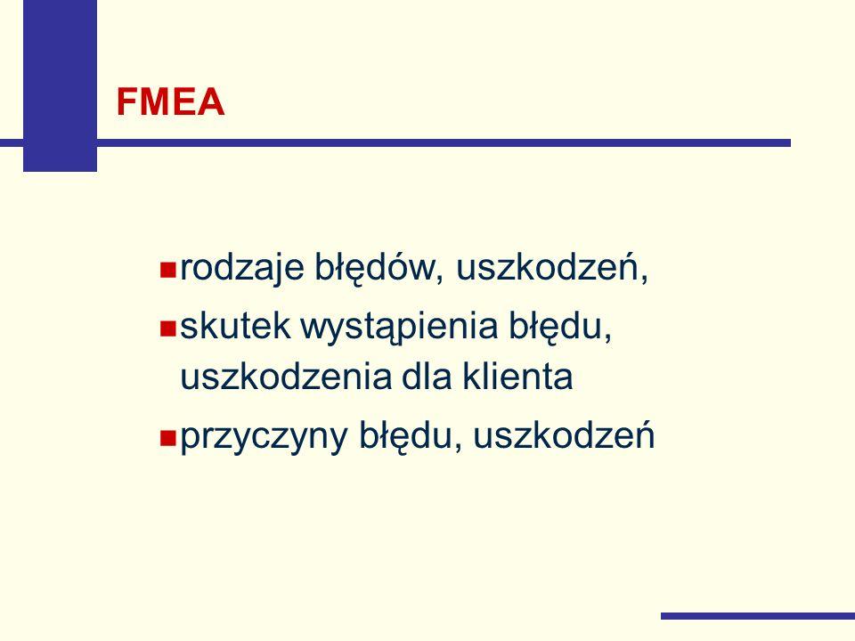 FMEA rodzaje błędów, uszkodzeń, skutek wystąpienia błędu, uszkodzenia dla klienta przyczyny błędu, uszkodzeń