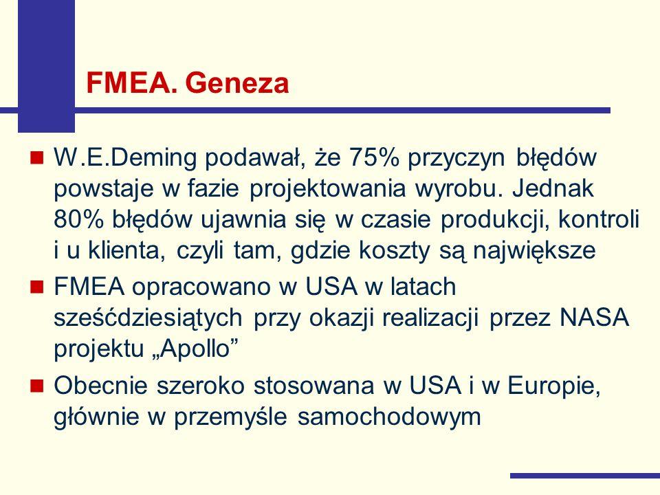 FMEA. Geneza W.E.Deming podawał, że 75% przyczyn błędów powstaje w fazie projektowania wyrobu. Jednak 80% błędów ujawnia się w czasie produkcji, kontr