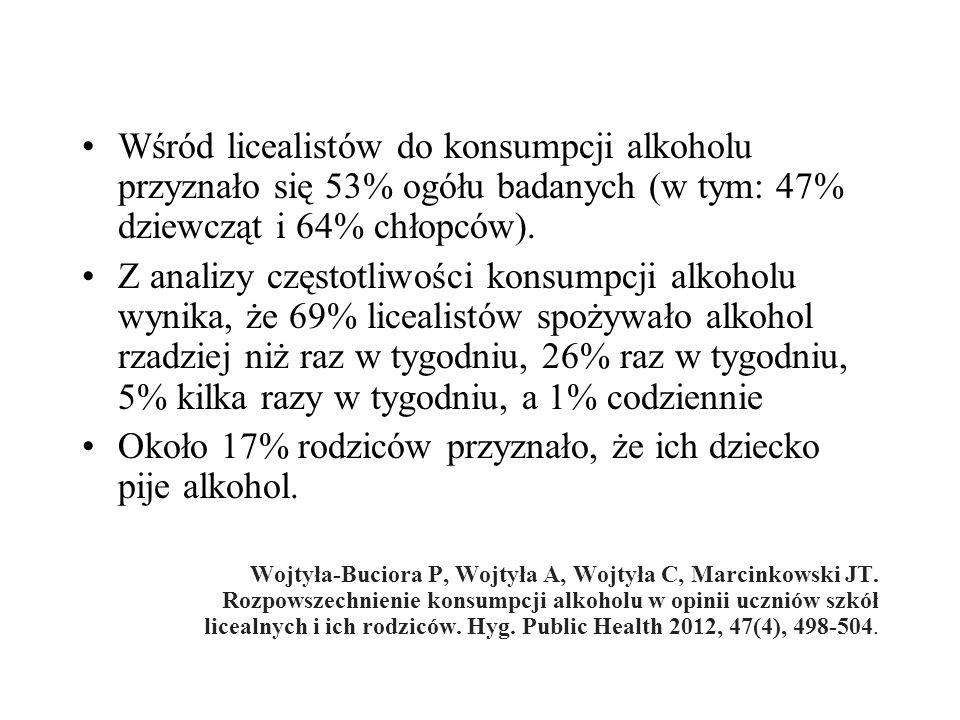 Wśród licealistów do konsumpcji alkoholu przyznało się 53% ogółu badanych (w tym: 47% dziewcząt i 64% chłopców).
