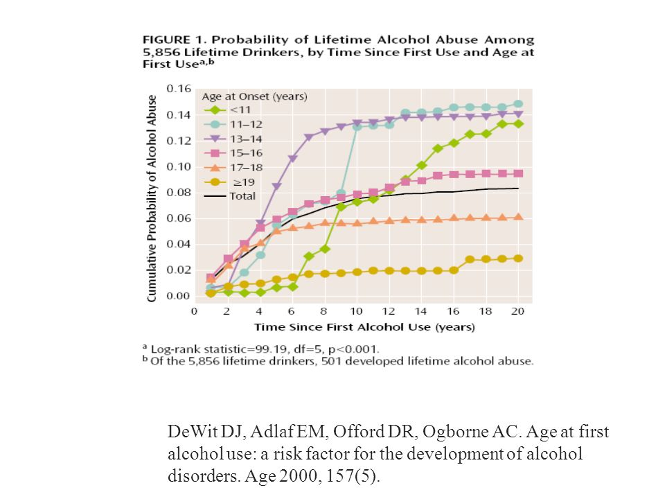 DeWit DJ, Adlaf EM, Offord DR, Ogborne AC. Age at first alcohol use: a risk factor for the development of alcohol disorders. Age 2000, 157(5).