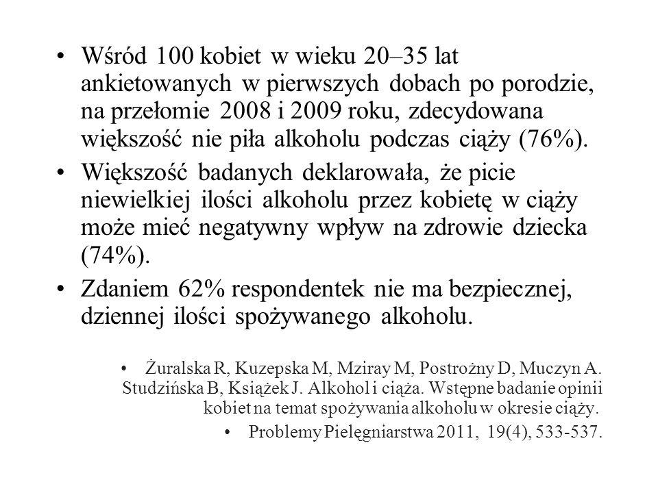 Wśród 100 kobiet w wieku 20–35 lat ankietowanych w pierwszych dobach po porodzie, na przełomie 2008 i 2009 roku, zdecydowana większość nie piła alkoholu podczas ciąży (76%).