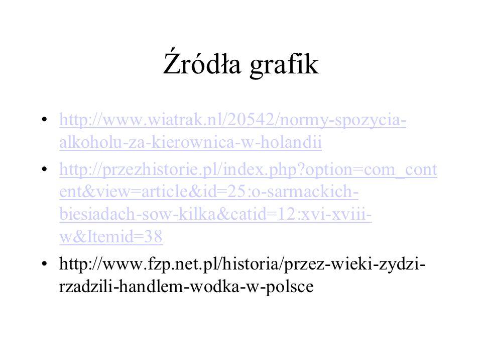 Źródła grafik http://www.wiatrak.nl/20542/normy-spozycia- alkoholu-za-kierownica-w-holandiihttp://www.wiatrak.nl/20542/normy-spozycia- alkoholu-za-kierownica-w-holandii http://przezhistorie.pl/index.php option=com_cont ent&view=article&id=25:o-sarmackich- biesiadach-sow-kilka&catid=12:xvi-xviii- w&Itemid=38http://przezhistorie.pl/index.php option=com_cont ent&view=article&id=25:o-sarmackich- biesiadach-sow-kilka&catid=12:xvi-xviii- w&Itemid=38 http://www.fzp.net.pl/historia/przez-wieki-zydzi- rzadzili-handlem-wodka-w-polsce