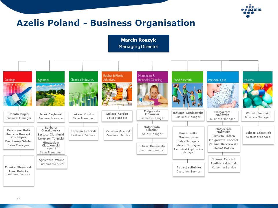 11 Azelis Poland - Business Organisation Jadwiga Kuzdrowska Business Manager Jadwiga Kuzdrowska Business Manager Małgorzata Makówka Business Manager M