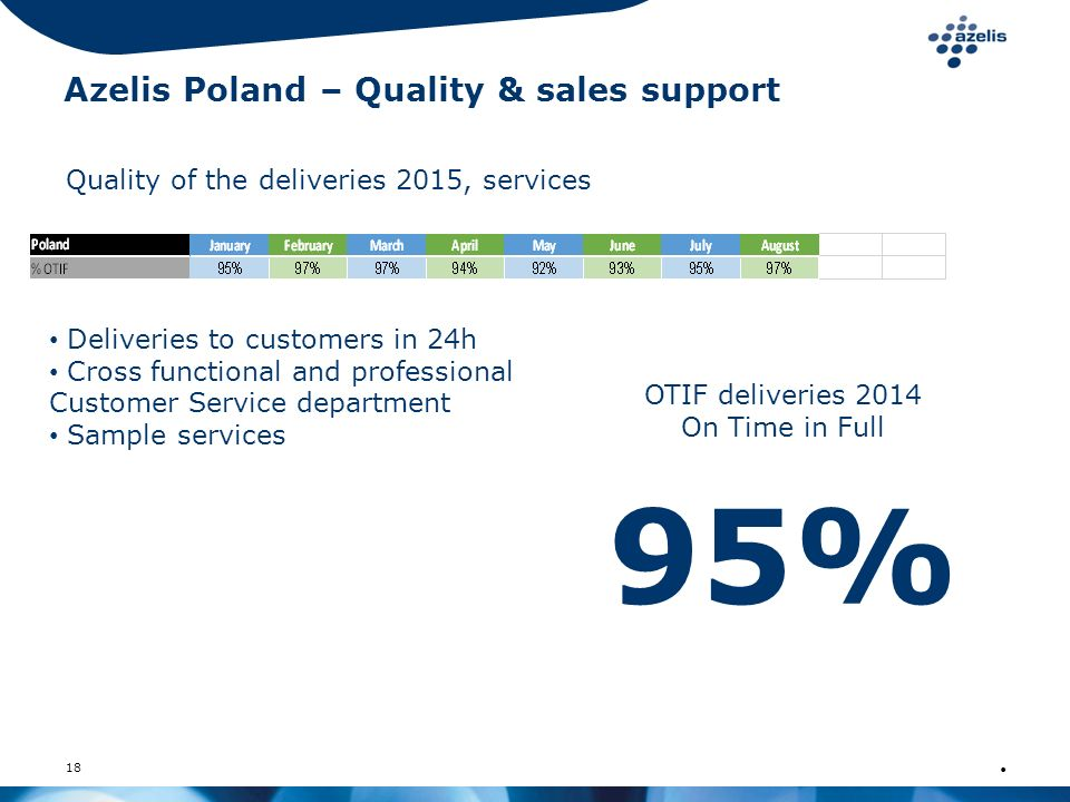 18 Azelis Poland – Quality & sales support Quality of the deliveries 2015, services OTIF deliveries 2014 On Time in Full 95% Deliveries to customers i
