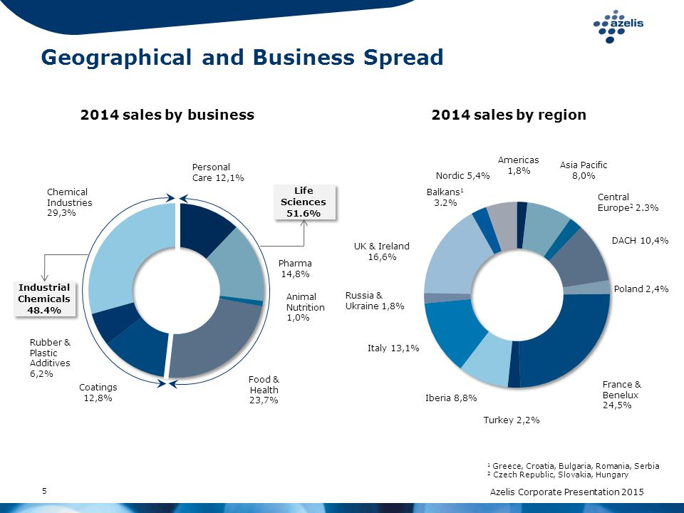5 2014 sales by business 2014 sales by region Industrial Chemicals 48.4% Life Sciences 51.6% Life Sciences 51.6% 1 Greece, Croatia, Bulgaria, Romania,