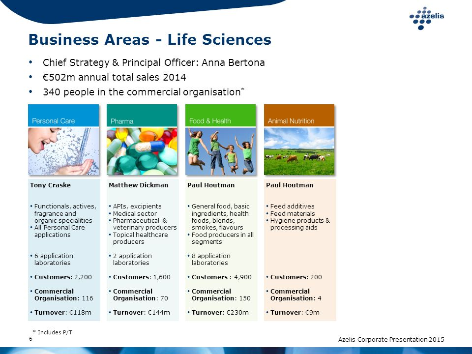 7 Chief Strategy & Principal Officer: Anna Bertona €471m annual total sales 2014 305 people in the commercial organisation * TBC Chemical producers Homecare & industrial cleaning Lubricants & metal working fluids Water treatment Paper, textile Agrochemicals 3 application laboratories (Homecare) Customers:5,300 Commercial Organisation: 170 Turnover: €285m Michel Dumusois Paints & varnishes Adhesives & sealants Ink Building & construction 1 application laboratory Customers: 2,700 Commercial Organisation: 98 Turnover: €125m Michel Dubois Rubber processors Compounder Tyre industry Flooring Masterbatch producers PVC processors PU industry Customers: 1,200 Commercial Organisation: 37 Turnover: €60m * Includes P/T Azelis Corporate Presentation 2015 Business Areas - Industrial