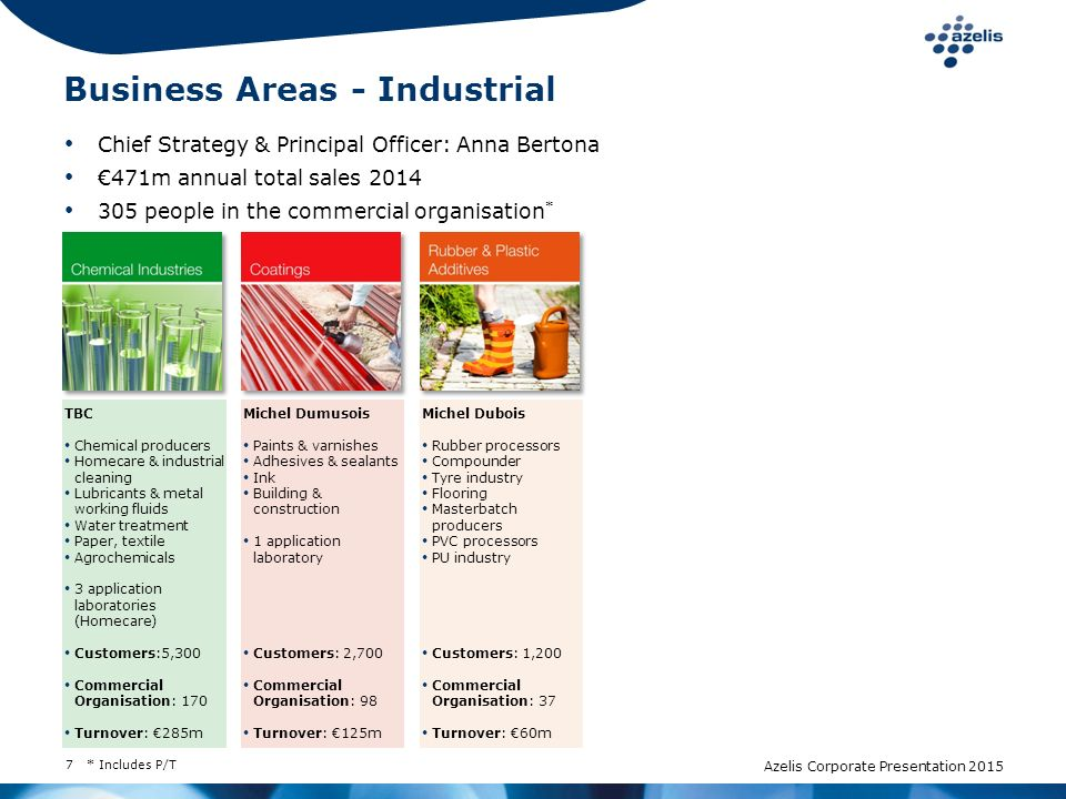 7 Chief Strategy & Principal Officer: Anna Bertona €471m annual total sales 2014 305 people in the commercial organisation * TBC Chemical producers Ho