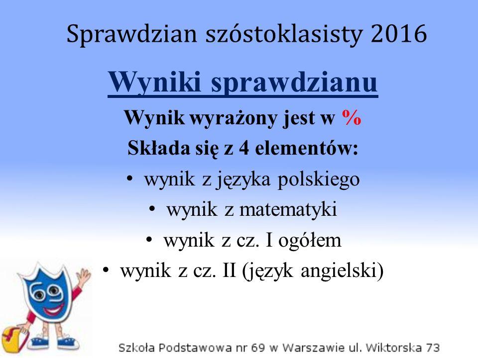 Wyniki sprawdzianu Wynik wyrażony jest w % Składa się z 4 elementów: wynik z języka polskiego wynik z matematyki wynik z cz. I ogółem wynik z cz. II (
