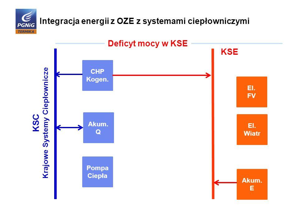 Integracja energii z OZE z systemami ciepłowniczymi Pompa Ciepła El. FV El. Wiatr CHP Kogen. Akum. Q Akum. E KSC Krajowe Systemy Ciepłownicze KSE Defi