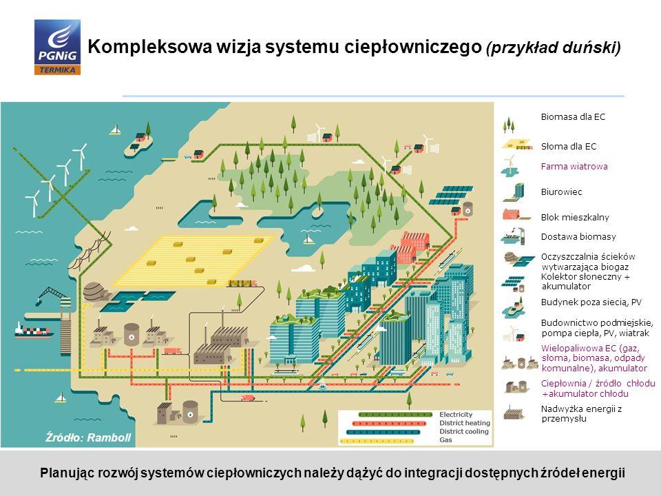 Kompleksowa wizja systemu ciepłowniczego (przykład duński) 11 Planując rozwój systemów ciepłowniczych należy dążyć do integracji dostępnych źródeł ene