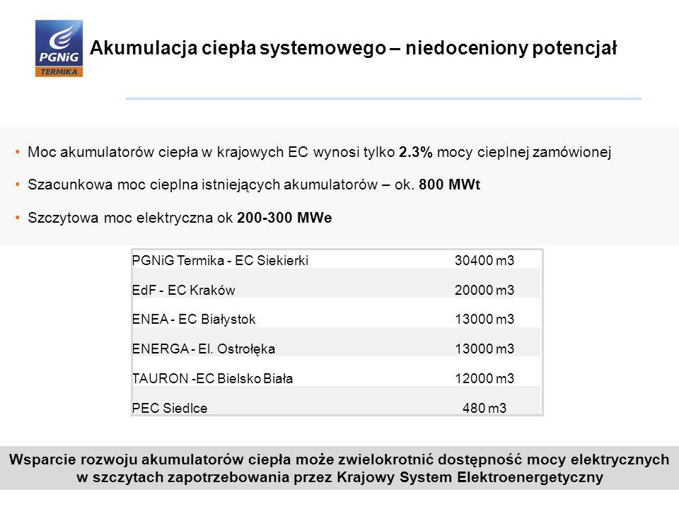 Akumulacja ciepła systemowego – niedoceniony potencjał Moc akumulatorów ciepła w krajowych EC wynosi tylko 2.3% mocy cieplnej zamówionej Szacunkowa mo