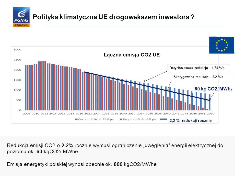 Polityka klimatyczna UE drogowskazem inwestora ? 60 kg CO2/ MWh e 2,2 % redukcji rocznie Łączna emisja CO2 UE Dotychczasowa redukcja – 1.74 %/a Skoryg