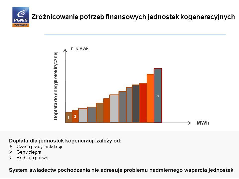 Zróżnicowanie potrzeb finansowych jednostek kogeneracyjnych PLN/MWh MWh Dopłata do energii elektrycznej n 1 2 Dopłata dla jednostek kogeneracji zależy