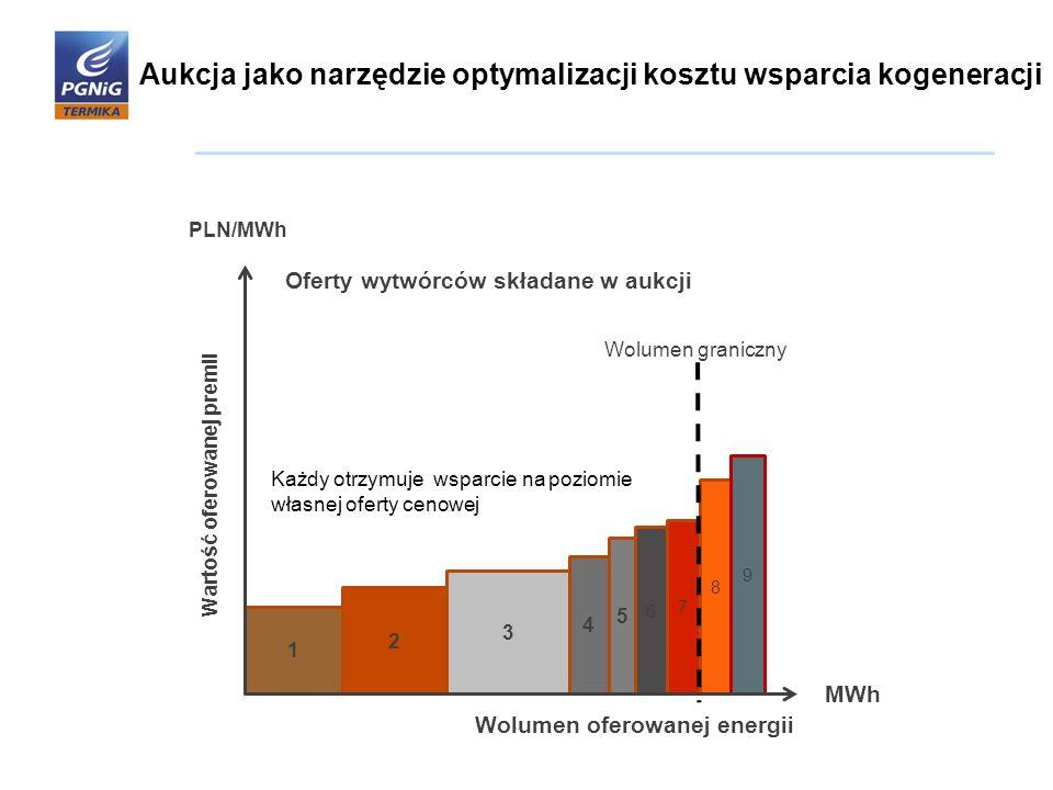 Aukcja jako narzędzie optymalizacji kosztu wsparcia kogeneracji 1 2 3 4 5 6 7 8 9 Wolumen graniczny PLN/MWh MWh Każdy otrzymuje wsparcie na poziomie w