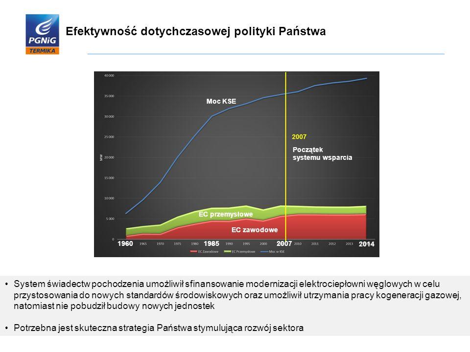 Efektywność dotychczasowej polityki Państwa System świadectw pochodzenia umożliwił sfinansowanie modernizacji elektrociepłowni węglowych w celu przyst