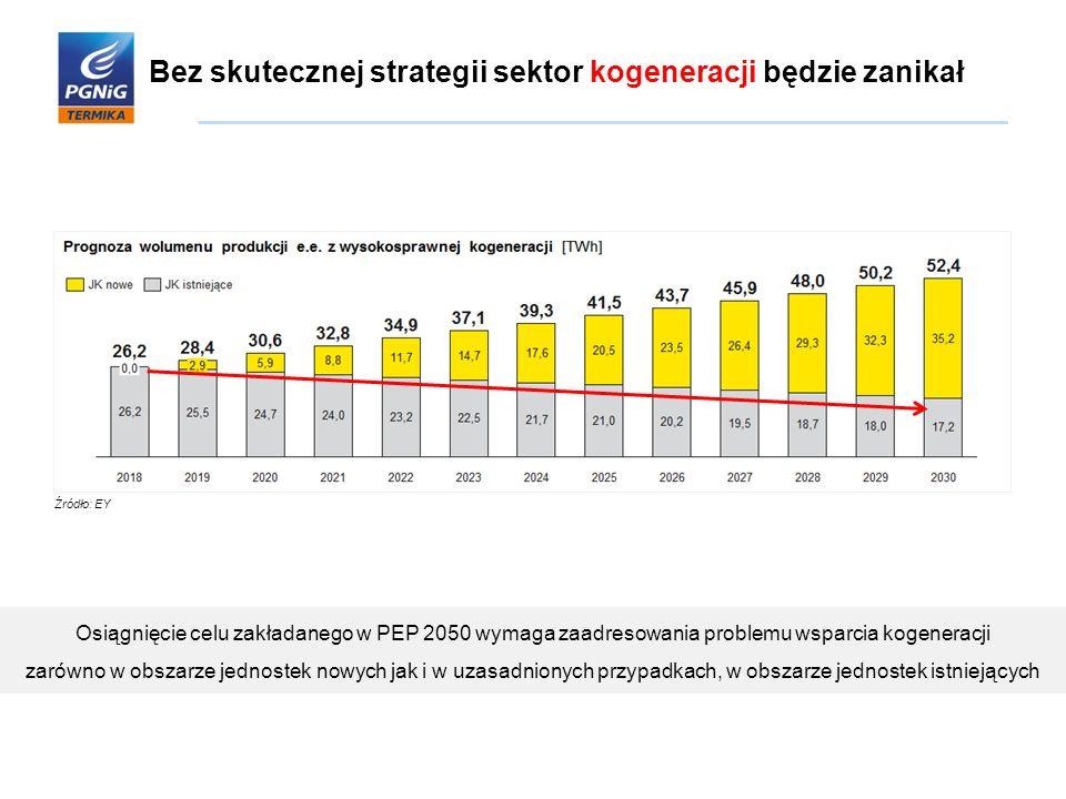 Bez skutecznej strategii sektor kogeneracji będzie zanikał Źródło: EY Osiągnięcie celu zakładanego w PEP 2050 wymaga zaadresowania problemu wsparcia k